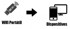 Wifi-Portatil-explicación